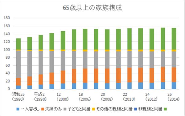 65歳以上の家族構成グラフ