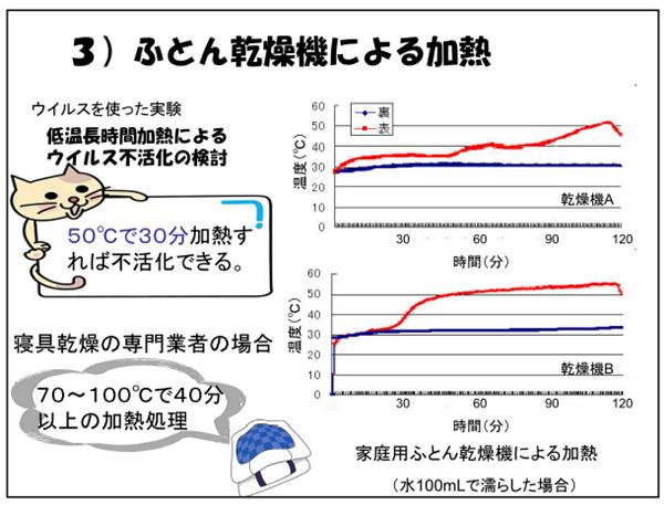 ふとん乾燥機による加熱実験の結果 出典:東京都健康安全研究センター資料より