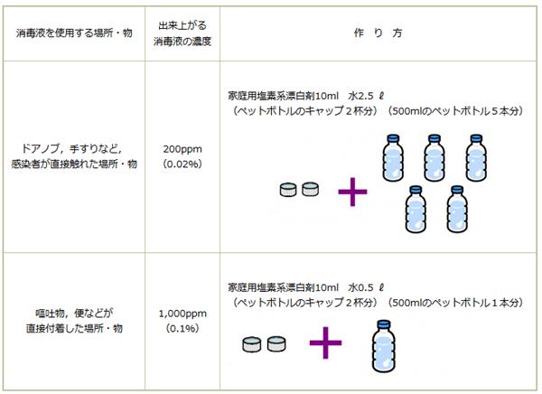 ノロウイルス対策用消毒液の作り方 - 広島県ホームページより