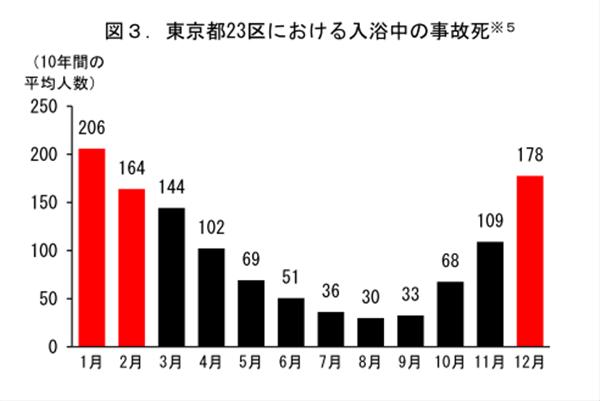 入浴中の事故件数
