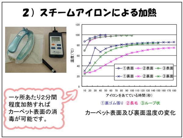 スチームアイロンによる加熱実験の結果 出典:東京都健康安全研究センター資料より