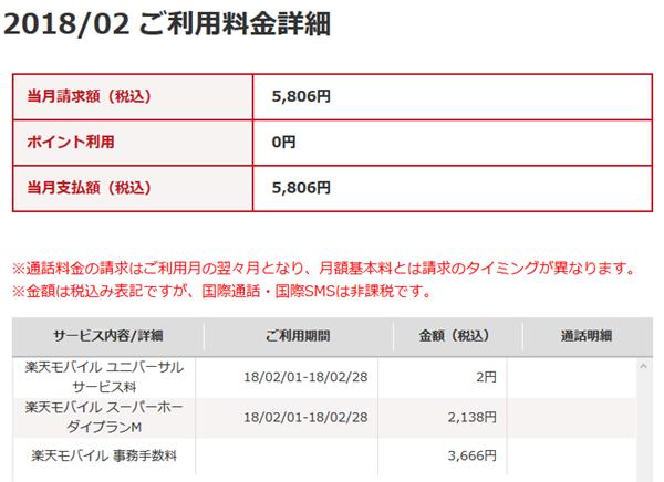 楽天モバイルスーパーホーダイの初月請求金額(明細)